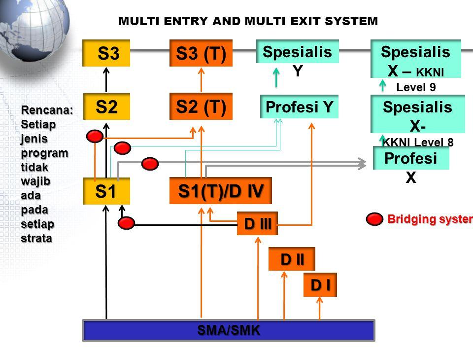 MULTI ENTRY AND MULTI EXIT SYSTEM D I S1(T)/D IV D III D II SMA/SMK Bridging system Rencana:Setiapjenisprogramtidakwajibadapadasetiapstrata