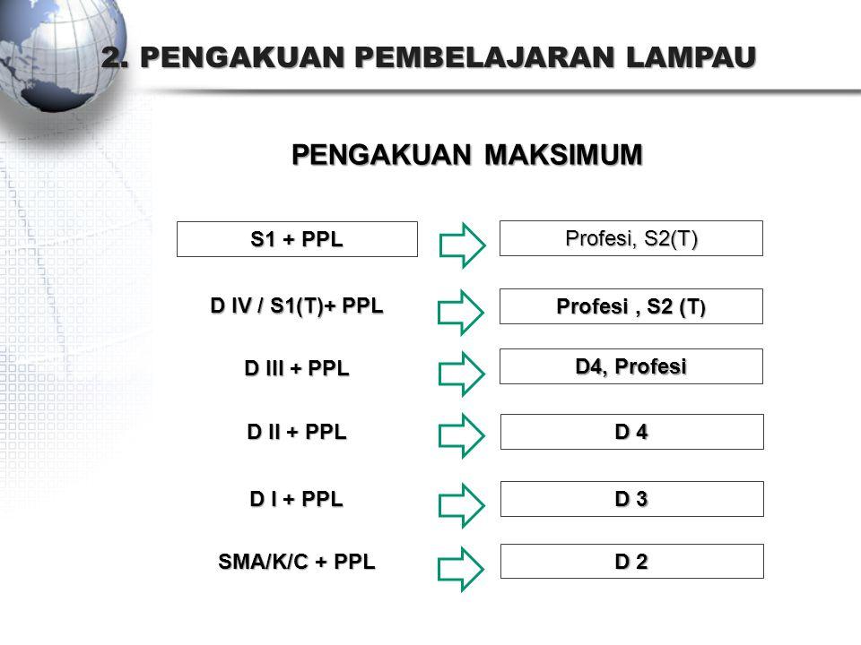 2. PENGAKUAN PEMBELAJARAN LAMPAU PENGAKUAN MAKSIMUM SMA/K/C + PPL D 2 D I + PPL D 3 D II + PPL D 4 D III + PPL D4, Profesi D IV / S1(T)+ PPL Profesi,