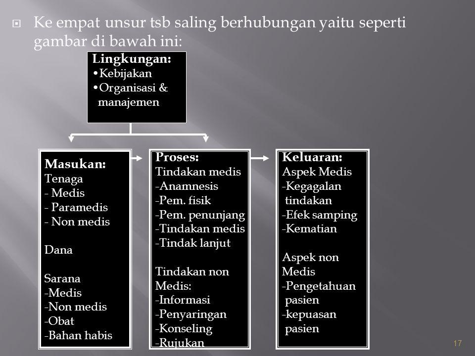  Ke empat unsur tsb saling berhubungan yaitu seperti gambar di bawah ini: 17 Lingkungan: Kebijakan Organisasi & manajemen Masukan: Tenaga - Medis - P