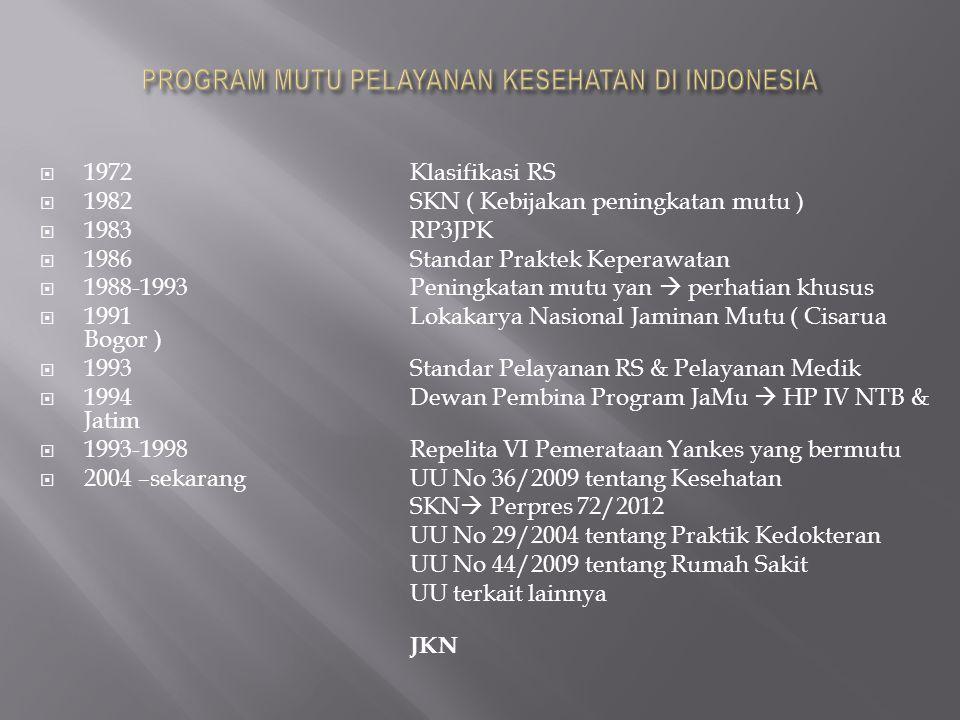  1972Klasifikasi RS  1982SKN ( Kebijakan peningkatan mutu )  1983RP3JPK  1986Standar Praktek Keperawatan  1988-1993Peningkatan mutu yan  perhati