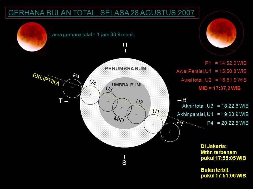KONTAK : P1 = 23.42 WIB + U1 + U3 + P1 MID = 06.20,8 WIB T S U B MID + EKLIPTIKA PENUMBRA BUMI UMBRA BUMI P4 + + U2 + U4 P1 = 03:16,3 WIB Di Jakarta: Mthr.