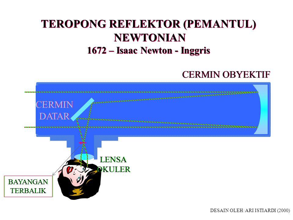 TEROPONG REFLEKTOR GREGORIAN 1663 – James Gregory - Scotlandia TEROPONG REFLEKTOR GREGORIAN 1663 – James Gregory - Scotlandia CERMIN OBYEKTIF CERMIN OBYEKTIF CERMIN KEDUA CEKUNG CERMIN KEDUA CEKUNG OKULER LENSA POSITIF OKULER LENSA POSITIF BAYANGAN PERTAMA BAYANGAN PERTAMA BAYANGAN KEDUA TERBALIK BAYANGAN KEDUA TERBALIK DESAIN OLEH: ARI ISTIARDI (2000)