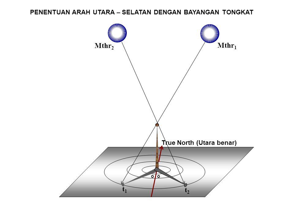 HORISON MERIDIAN LANGIT (MERIDIAN PENGAMAT) U T S B Z N K A LINGKARAN VERTIKAL UTAMA Bintang h A * KOORDINAT ( A, h ) SISTEM KOORDINAT HORISON SISTEM KOORDINAT HORISON TELESKOP ALTAZIMUTH MEMAKAI SISTEM KOORDINAT HORISON Sumbu: Garis tegak Zenith – Nadir, Koordinat: Azimuth (A) dan Tinggi (h)