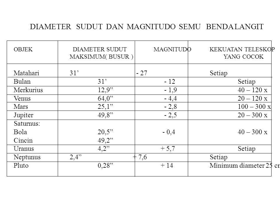 + Tinggi h   f 1/f = 1/S o + 1/S i Matahari, Bulan dan benda langit lainnya, S o  Tak berhingga Sehingga f = S i     Untuk sudut kecil : tg    h / f h = f tg      arc.