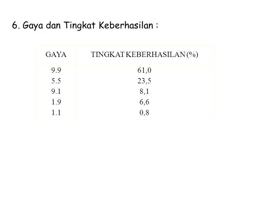 6. Gaya dan Tingkat Keberhasilan : GAYATINGKAT KEBERHASILAN (%) 9.9 5.5 9.1 1.9 1.1 61,0 23,5 8,1 6,6 0,8