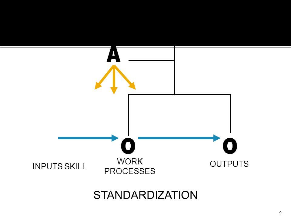  The Operating Core (OC) (anggota organisasi – operator – yang mengerjakan tugas secara langsung berkaitan dengan proses produksi barang dan jasa)  The Strategic Apex (SA) (orang-orang yang bertanggungjawab secara menyeluruh dalam organisasi – CEO)  The Middle Line (ML) (manajer lini, yang menghubungkan antara OC dan SA)  The Technostructure (TS) (analis dan staf administrasi yang mendukung kegiatan kerja bagian lain – mereka mungkin mendesain, merencanakan, merevisi proses kerja, atau melatih pekerja)  The Support Staff (SS) (pendukung organisasi secara tidak langsung dan di luar aliran kerja operasi) 10