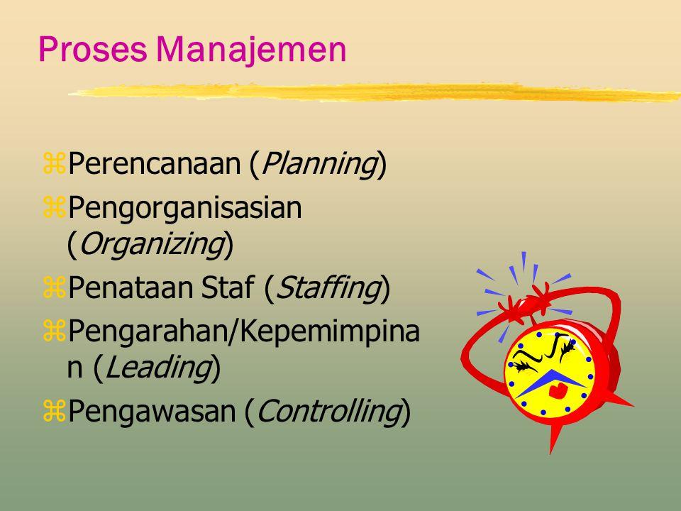 Proses Manajemen zPerencanaan (Planning) zPengorganisasian (Organizing) zPenataan Staf (Staffing) zPengarahan/Kepemimpina n (Leading) zPengawasan (Con