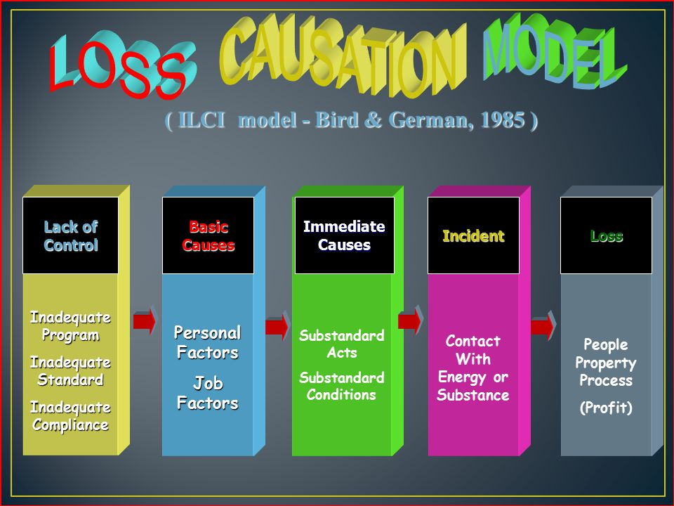 ( FRANK BIRD JR, 1970 ) LACK OF CONTROL BASIC CAUSES IMMEDIATED CAUSES INCIDENT / ACCIDEN INJURY / DAMAGE Lack of Control ORIGINCONTACTLossSYMPTOM