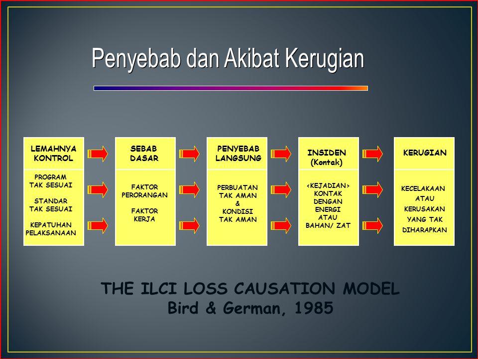 ( ILCI model - Bird & German, 1985 ) Inadequate Program Inadequate Standard Inadequate Compliance Personal Factors Job Factors Substandard Acts Substa