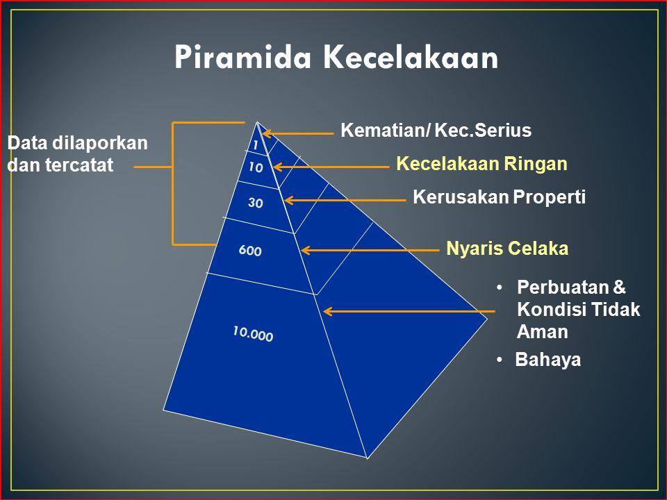 Data dilaporkan dan tercatat Piramida Kecelakaan 1 10 30 600 10.000 Kematian/ Kec.Serius Kecelakaan Ringan Kerusakan Properti Nyaris Celaka Perbuatan & Kondisi Tidak Aman Bahaya