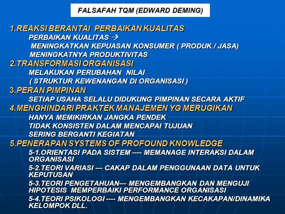 12 FALSAFAH TQM (EDWARD DEMING) 1.REAKSI BERANTAI PERBAIKAN KUALITAS PERBAIKAN KUALITAS  MENINGKATKAN KEPUASAN KONSUMER ( PRODUK / JASA) MENINGKATKAN