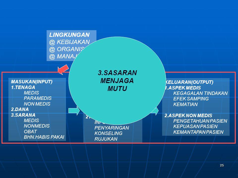 25 LINGKUNGAN @ KEBIJAKAN @ ORGANISASI @ MANAJEMEN MASUKAN(INPUT) 1.TENAGA MEDIS PARAMEDIS NON MEDIS 2.DANA 3.SARANA MEDIS NONMEDIS OBAT BHN.HABIS PAK