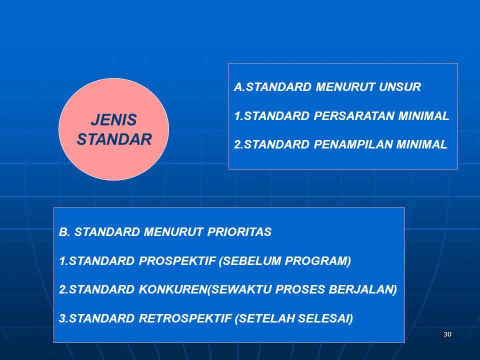 30 JENIS STANDAR A.STANDARD MENURUT UNSUR 1.STANDARD PERSARATAN MINIMAL 2.STANDARD PENAMPILAN MINIMAL B. STANDARD MENURUT PRIORITAS 1.STANDARD PROSPEK