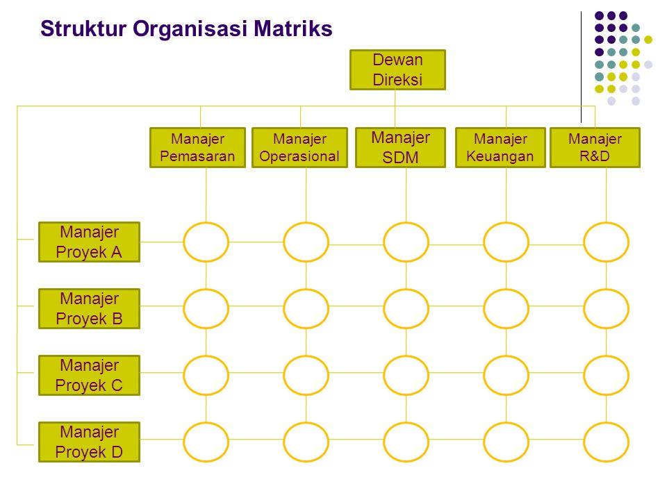 Struktur Organisasi Matriks Dewan Direksi Manajer R&D Manajer Proyek D Manajer Proyek C Manajer Proyek B Manajer Proyek A Manajer Pemasaran Manajer Op