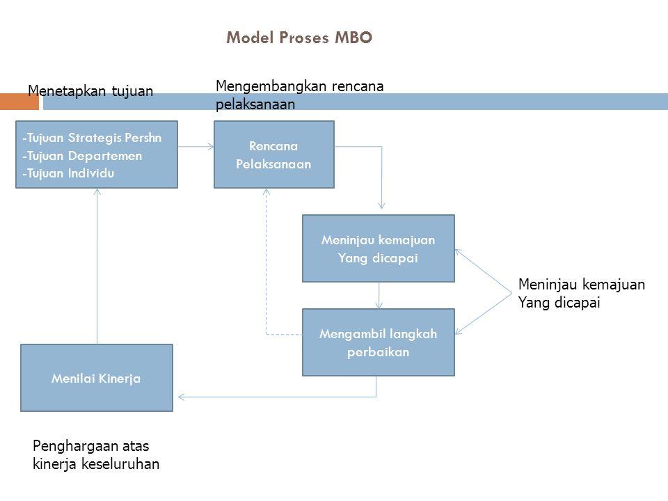 Model Proses MBO -Tujuan Strategis Pershn -Tujuan Departemen -Tujuan Individu Rencana Pelaksanaan Mengambil langkah perbaikan Meninjau kemajuan Yang dicapai Menetapkan tujuan Mengembangkan rencana pelaksanaan Meninjau kemajuan Yang dicapai Menilai Kinerja Penghargaan atas kinerja keseluruhan