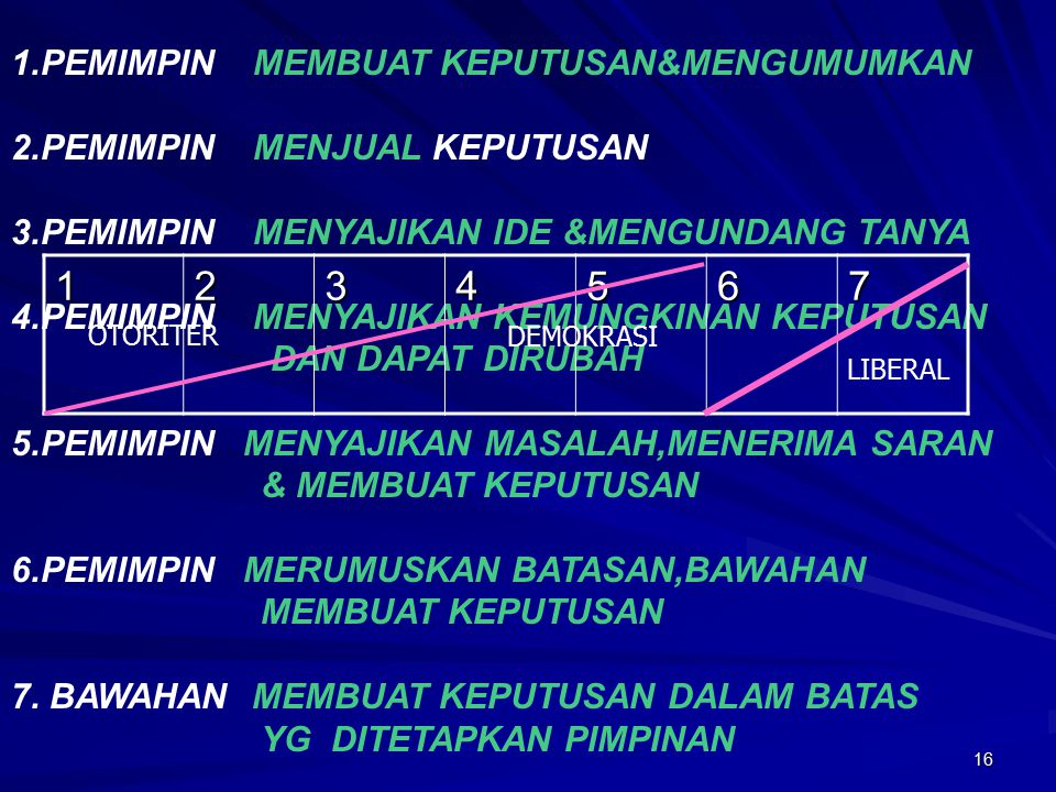 16 1.PEMIMPIN MEMBUAT KEPUTUSAN&MENGUMUMKAN 2.PEMIMPIN MENJUAL KEPUTUSAN 3.PEMIMPIN MENYAJIKAN IDE &MENGUNDANG TANYA 4.PEMIMPIN MENYAJIKAN KEMUNGKINAN KEPUTUSAN DAN DAPAT DIRUBAH 5.PEMIMPIN MENYAJIKAN MASALAH,MENERIMA SARAN & MEMBUAT KEPUTUSAN 6.PEMIMPIN MERUMUSKAN BATASAN,BAWAHAN MEMBUAT KEPUTUSAN 7.