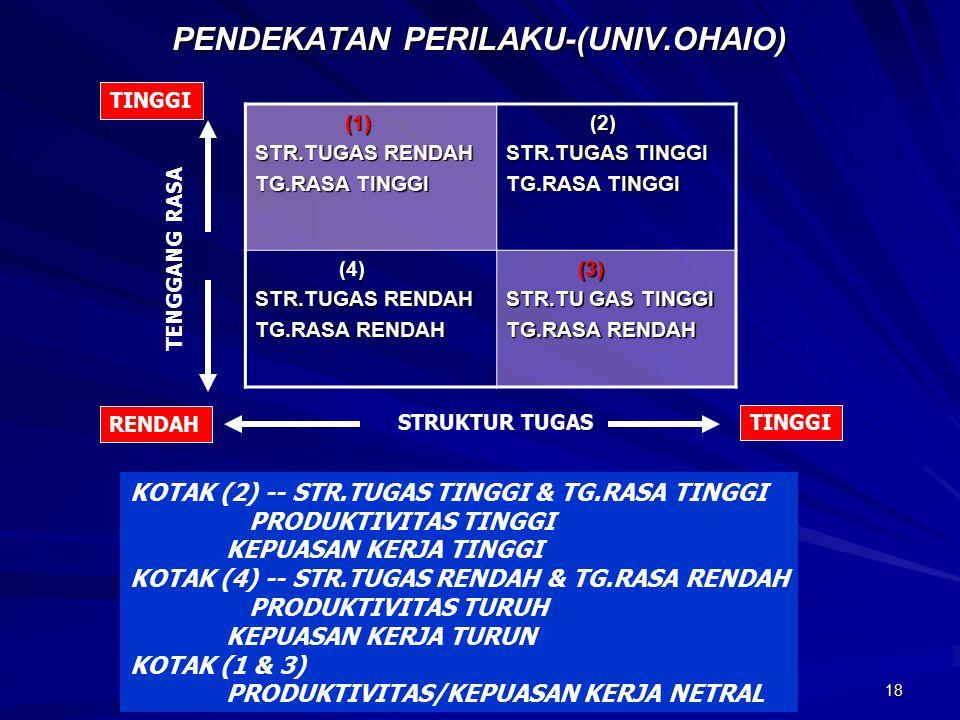 18 PENDEKATAN PERILAKU-(UNIV.OHAIO) (1) (1) STR.TUGAS RENDAH TG.RASA TINGGI (2) (2) STR.TUGAS TINGGI TG.RASA TINGGI (4) (4) STR.TUGAS RENDAH TG.RASA RENDAH (3) (3) STR.TU GAS TINGGI TG.RASA RENDAH TENGGANG RASA TINGGI RENDAH STRUKTUR TUGAS KOTAK (2) -- STR.TUGAS TINGGI & TG.RASA TINGGI PRODUKTIVITAS TINGGI KEPUASAN KERJA TINGGI KOTAK (4) -- STR.TUGAS RENDAH & TG.RASA RENDAH PRODUKTIVITAS TURUH KEPUASAN KERJA TURUN KOTAK (1 & 3) PRODUKTIVITAS/KEPUASAN KERJA NETRAL