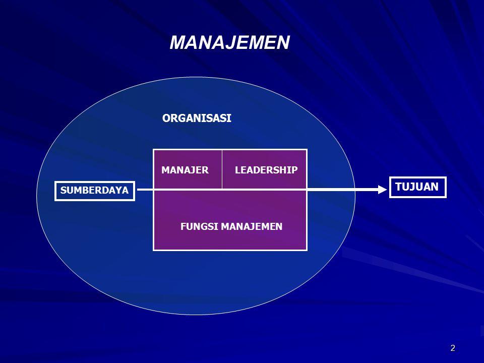 2 MANAJER LEADERSHIP FUNGSI MANAJEMEN ORGANISASI SUMBERDAYA TUJUAN MANAJEMEN