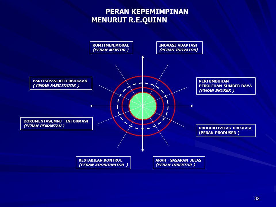 32 INOVASI ADAPTASI (PERAN INOVATOR) PERTUMBUHAN PEROLEHAN SUMBER DAYA (PERAN BROKER ) PRODUKTIVITAS PRESTASI (PERAN PRODUSER ) ARAH - SASARAN JELAS (PERAN DIREKTUR ) KESTABILAN,KONTROL (PERAN KOORDINATOR ) DOKUMENTASI,MNJ –INFORMASI (PERAN PEMANTAU ) PARTISIPASI,KETERBUKAAN ( PERAN FASILITATOR ) KOMITMEN.MORAL (PERAN MENTOR ) PERAN KEPEMIMPINAN MENURUT R.E.QUINN