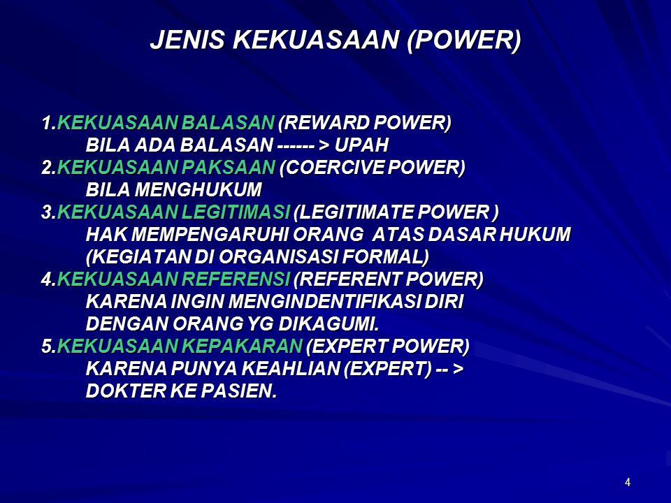 4 JENIS KEKUASAAN (POWER) 1.KEKUASAAN BALASAN (REWARD POWER) BILA ADA BALASAN ------ > UPAH 2.KEKUASAAN PAKSAAN (COERCIVE POWER) BILA MENGHUKUM 3.KEKUASAAN LEGITIMASI (LEGITIMATE POWER ) HAK MEMPENGARUHI ORANG ATAS DASAR HUKUM (KEGIATAN DI ORGANISASI FORMAL) 4.KEKUASAAN REFERENSI (REFERENT POWER) KARENA INGIN MENGINDENTIFIKASI DIRI DENGAN ORANG YG DIKAGUMI.