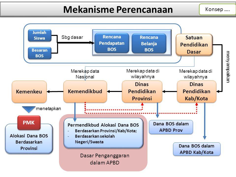 Mekanisme Perencanaan Dinas Pendidikan Kab/Kota Dinas Pendidikan Provinsi Kemendikbud Kemenkeu 14 Dasar Penganggaran dalam APBD Permendikbud Alokasi D