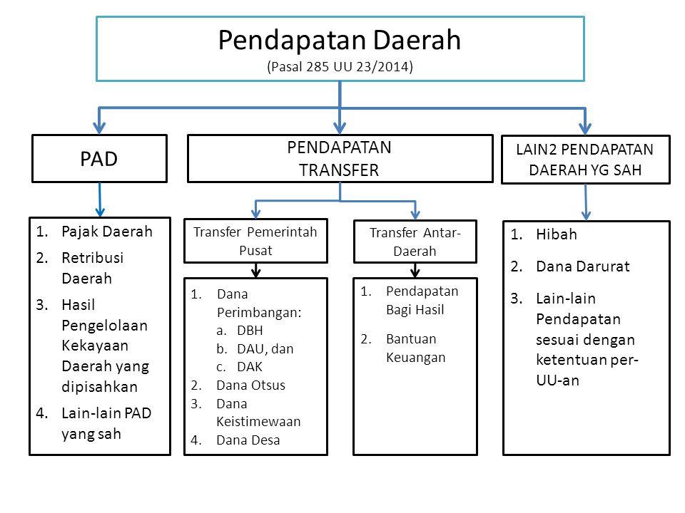 Pendapatan Daerah (Pasal 285 UU 23/2014) PAD 1.Pajak Daerah 2.Retribusi Daerah 3.Hasil Pengelolaan Kekayaan Daerah yang dipisahkan 4.Lain-lain PAD yan