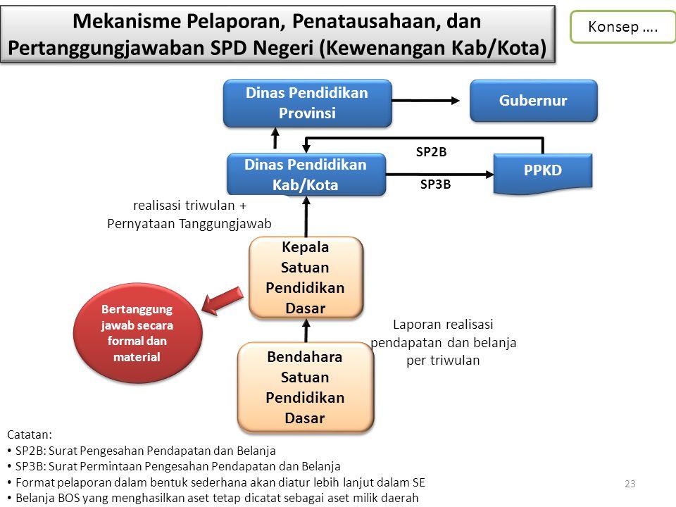 Mekanisme Pelaporan, Penatausahaan, dan Pertanggungjawaban SPD Negeri (Kewenangan Kab/Kota) Dinas Pendidikan Kab/Kota PPKD Bertanggung jawab secara fo
