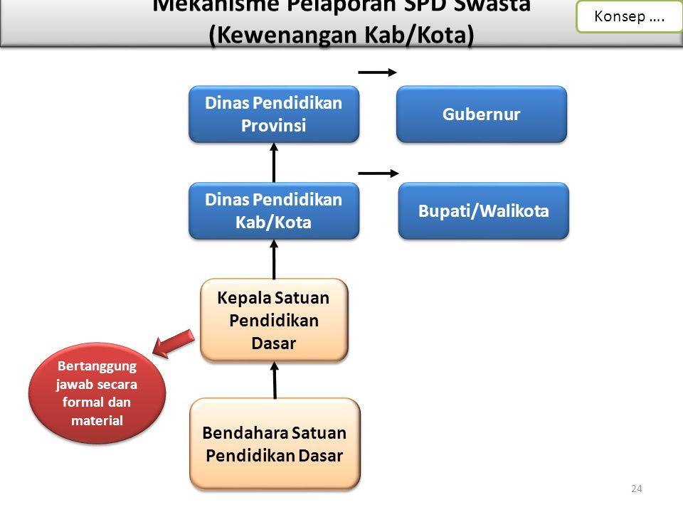 Mekanisme Pelaporan SPD Swasta (Kewenangan Kab/Kota) Dinas Pendidikan Kab/Kota Bertanggung jawab secara formal dan material Kepala Satuan Pendidikan D