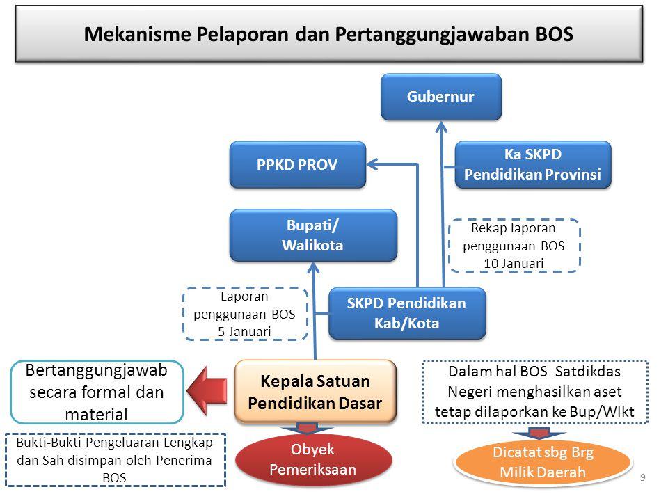 1.Dalam rangka pengelolaan Dana BOS telah ditetapkan Permendagri No.