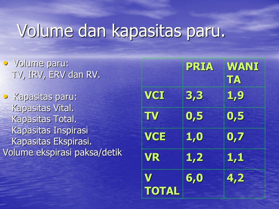 Volume dan kapasitas paru. Volume paru: Volume paru: TV, IRV, ERV dan RV. TV, IRV, ERV dan RV. Kapasitas paru: Kapasitas paru: Kapasitas Vital. Kapasi