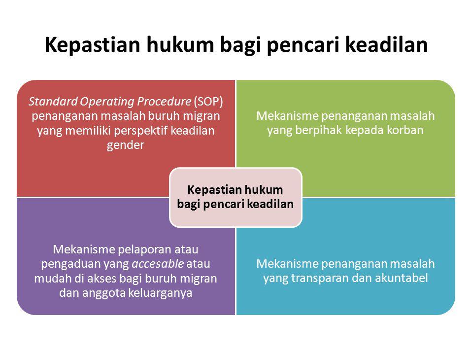 Kepastian hukum bagi pencari keadilan Standard Operating Procedure (SOP) penanganan masalah buruh migran yang memiliki perspektif keadilan gender Meka