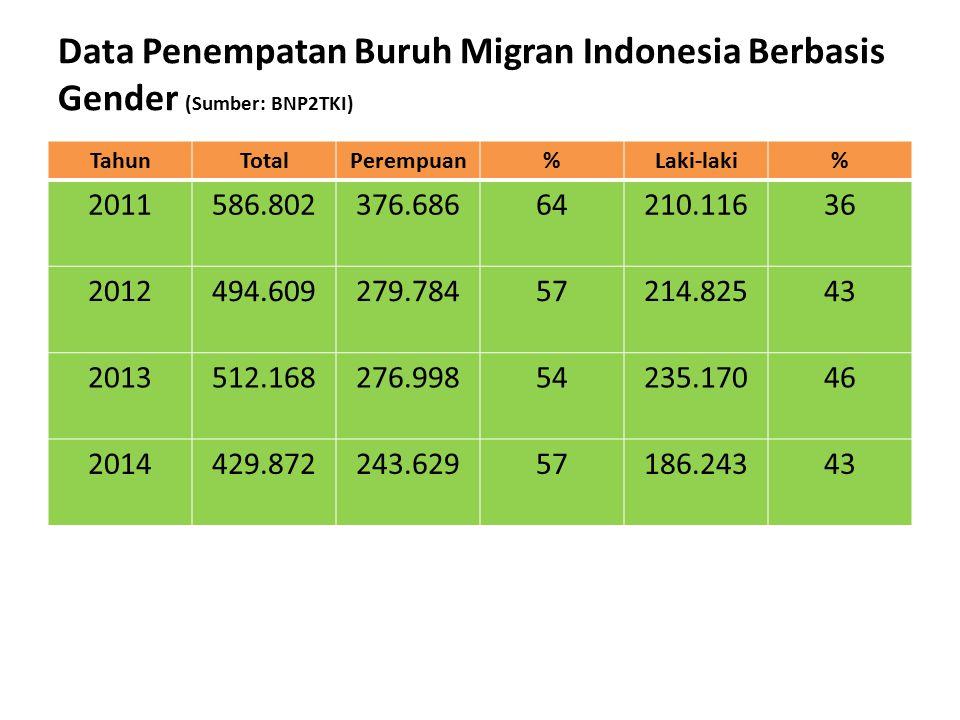 Data Penempatan Buruh Migran Indonesia Berbasis Gender (Sumber: BNP2TKI) TahunTotalPerempuan%Laki-laki% 2011586.802376.68664210.11636 2012494.609279.7
