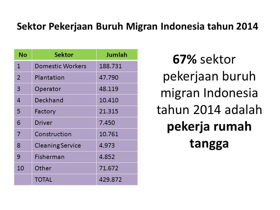 Latar Belakang Pendidikan Buruh Migran Indonesia tahun 2014 (Sumber: BNP2TKI) PendidikanJumlah% Pasca sarjana1790,04 Sarjana3,9560,92 Diploma17,3554,04 SMA106,83024.85 SMP162,73137,86 SD138,82132.29 TOTAL429,872100.00