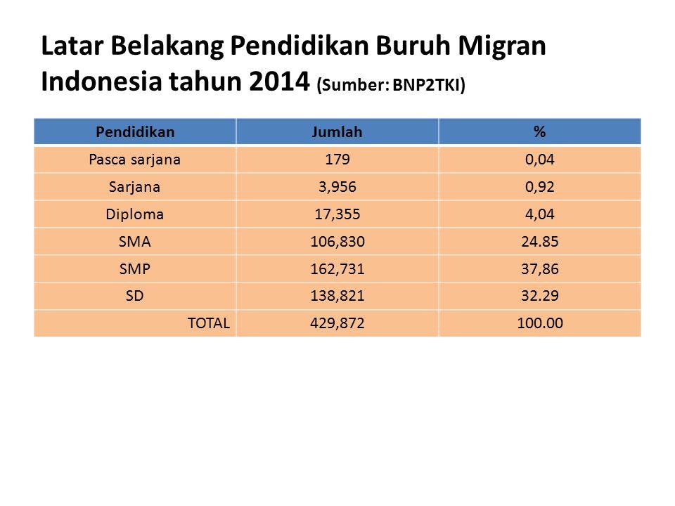 Latar Belakang Pendidikan Buruh Migran Indonesia tahun 2014 (Sumber: BNP2TKI) PendidikanJumlah% Pasca sarjana1790,04 Sarjana3,9560,92 Diploma17,3554,0