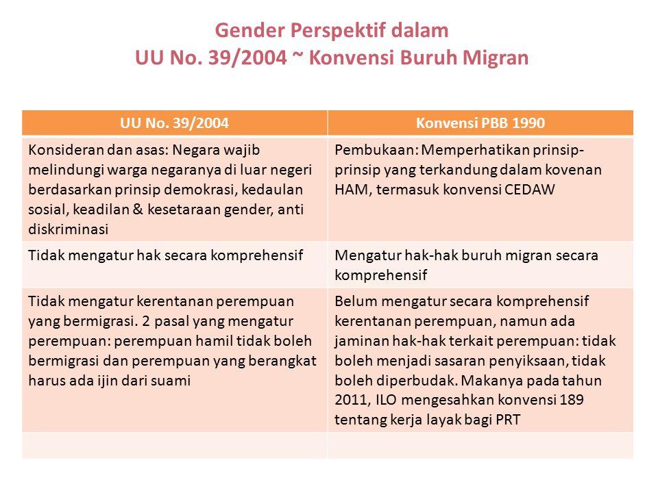 Gender Perspektif dalam UU No. 39/2004 ~ Konvensi Buruh Migran UU No. 39/2004Konvensi PBB 1990 Konsideran dan asas: Negara wajib melindungi warga nega