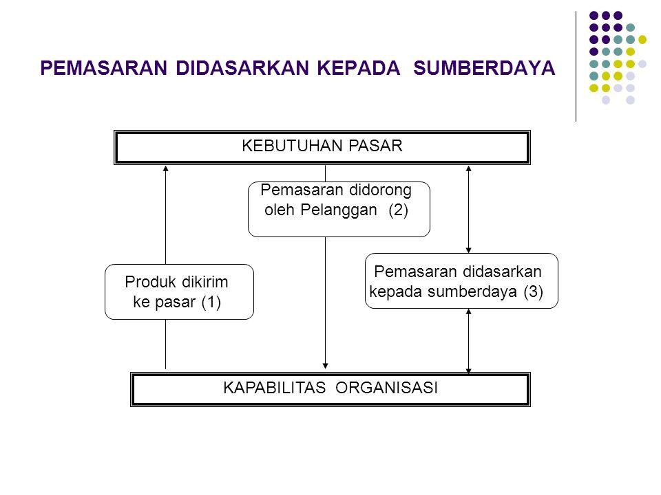 PEMASARAN DIDASARKAN KEPADA SUMBERDAYA KEBUTUHAN PASAR KAPABILITAS ORGANISASI Produk dikirim ke pasar (1) Pemasaran didorong oleh Pelanggan (2) Pemasaran didasarkan kepada sumberdaya (3)