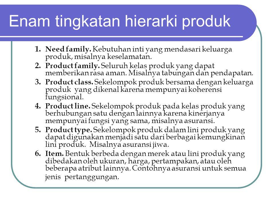 Enam tingkatan hierarki produk 1. Need family. Kebutuhan inti yang mendasari keluarga produk, misalnya keselamatan. 2. Product family. Seluruh kelas p
