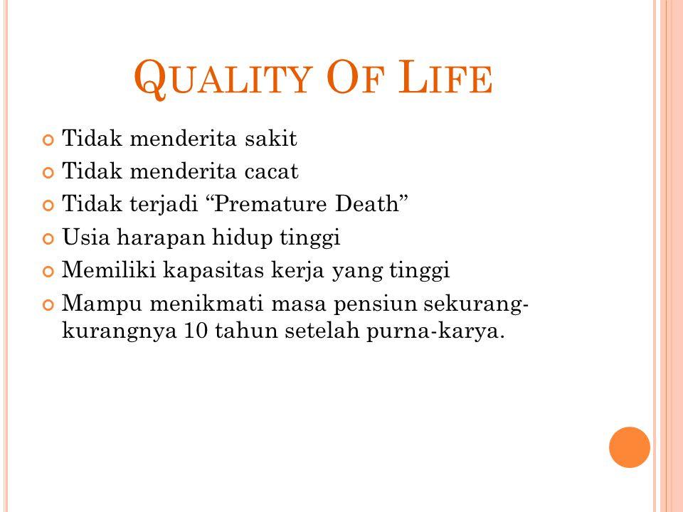 """Q UALITY O F L IFE Tidak menderita sakit Tidak menderita cacat Tidak terjadi """"Premature Death"""" Usia harapan hidup tinggi Memiliki kapasitas kerja yang"""