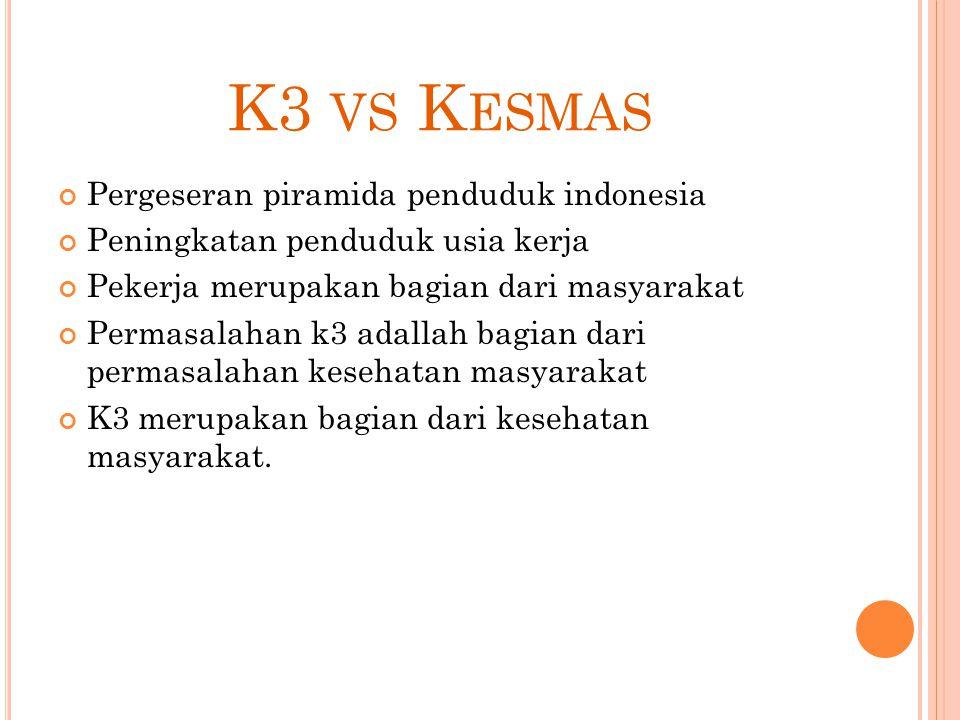 K3 VS K ESMAS Pergeseran piramida penduduk indonesia Peningkatan penduduk usia kerja Pekerja merupakan bagian dari masyarakat Permasalahan k3 adallah