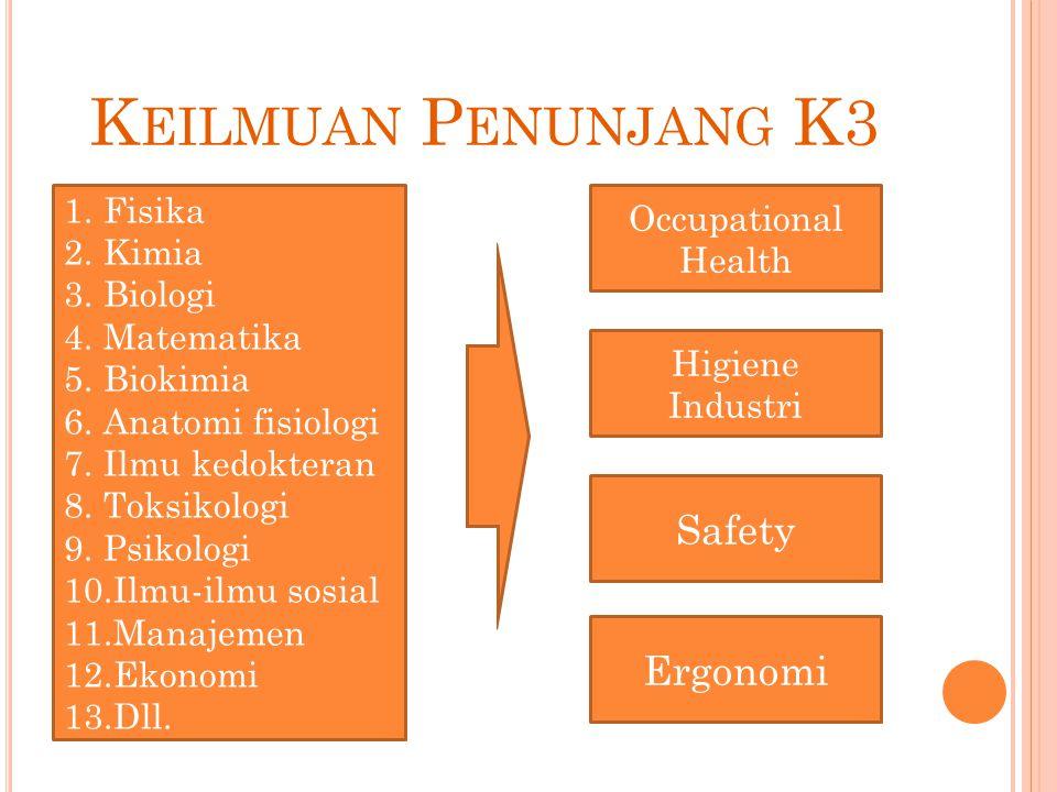 K EILMUAN P ENUNJANG K3 1.Fisika 2.Kimia 3.Biologi 4.Matematika 5.Biokimia 6.Anatomi fisiologi 7.Ilmu kedokteran 8.Toksikologi 9.Psikologi 10.Ilmu-ilm