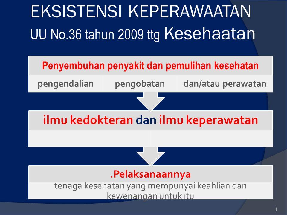 EKSISTENSI KEPERAWAATAN UU No.36 tahun 2009 ttg Kesehaatan.Pelaksanaannya tenaga kesehatan yang mempunyai keahlian dan kewenangan untuk itu ilmu kedok