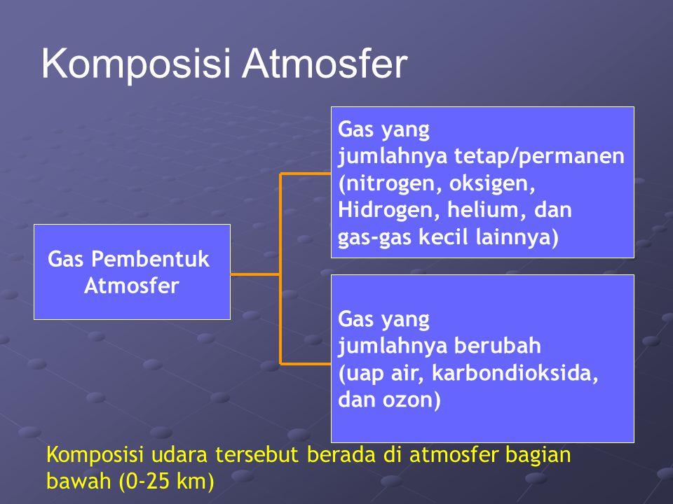 Komposisi Atmosfer Gas Pembentuk Atmosfer Gas yang jumlahnya tetap/permanen (nitrogen, oksigen, Hidrogen, helium, dan gas-gas kecil lainnya) Gas yang