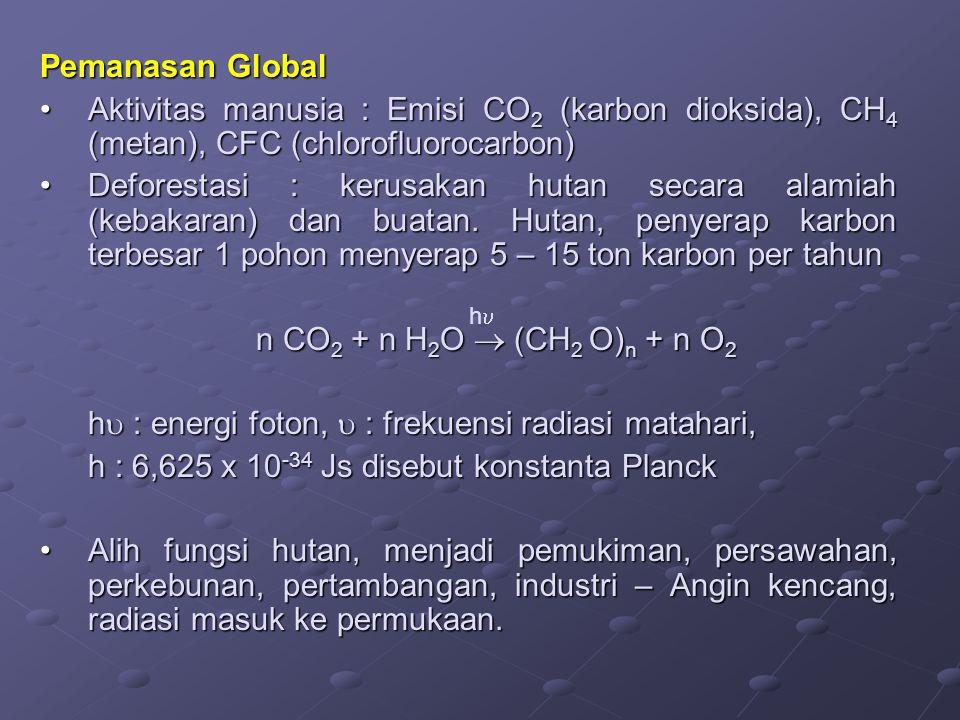 Pemanasan Global Aktivitas manusia : Emisi CO 2 (karbon dioksida), CH 4 (metan), CFC (chlorofluorocarbon)Aktivitas manusia : Emisi CO 2 (karbon dioksi