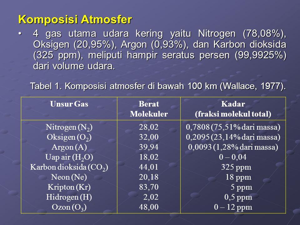 Komposisi Atmosfer 4 gas utama udara kering yaitu Nitrogen (78,08%), Oksigen (20,95%), Argon (0,93%), dan Karbon dioksida (325 ppm), meliputi hampir s