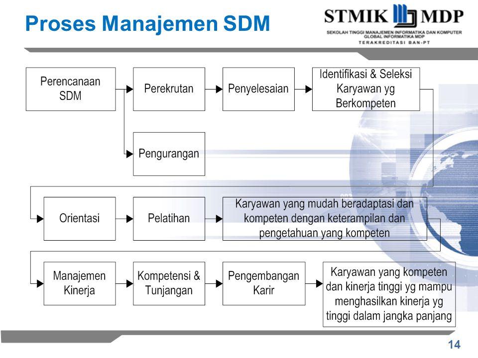14 Proses Manajemen SDM