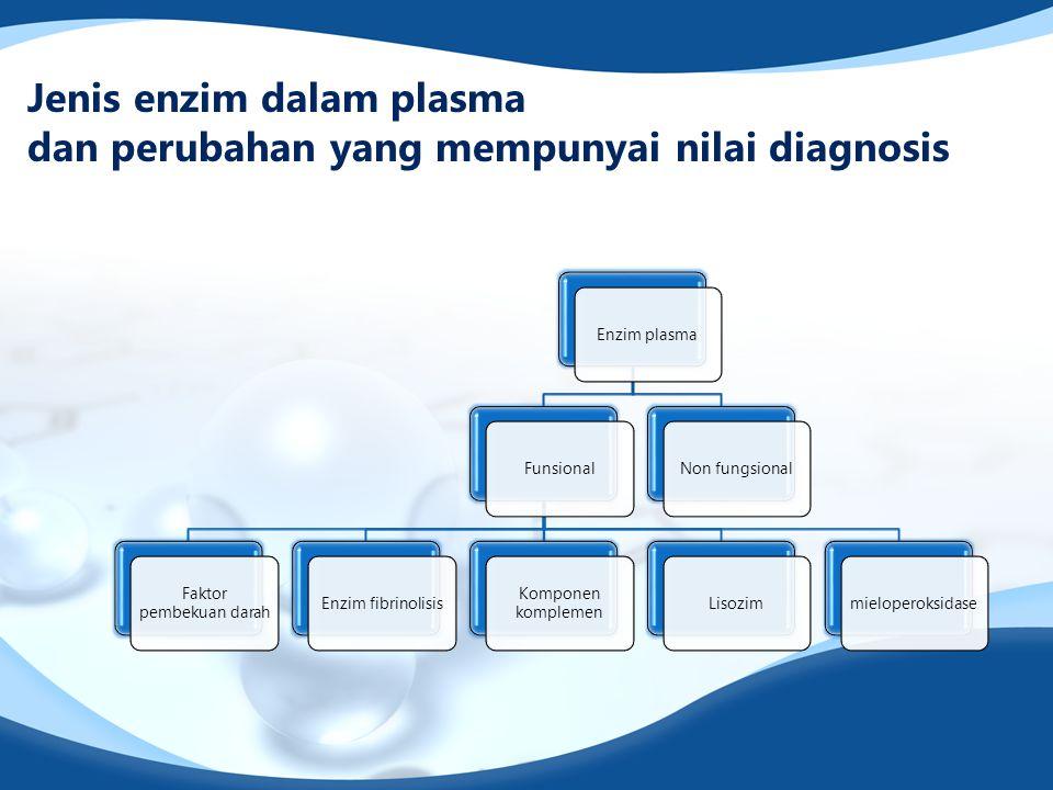 Jenis enzim dalam plasma dan perubahan yang mempunyai nilai diagnosis Enzim plasmaFunsional Faktor pembekuan darah Enzim fibrinolisis Komponen komplemen LisozimmieloperoksidaseNon fungsional