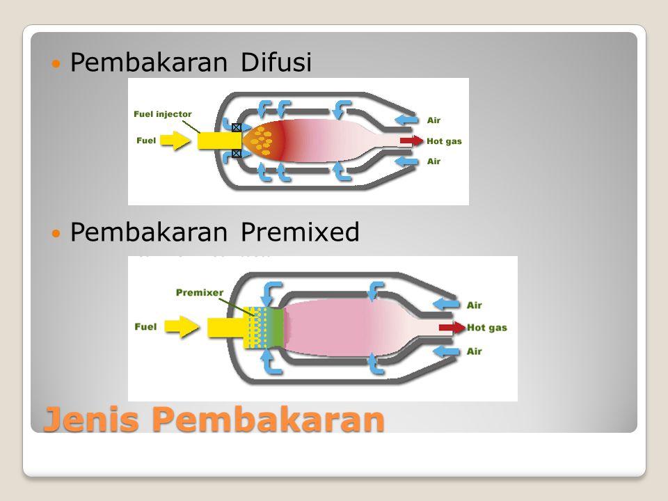 Syarat Pembakaran Sempurna Penguapan yang efisien dari bahan bakar.