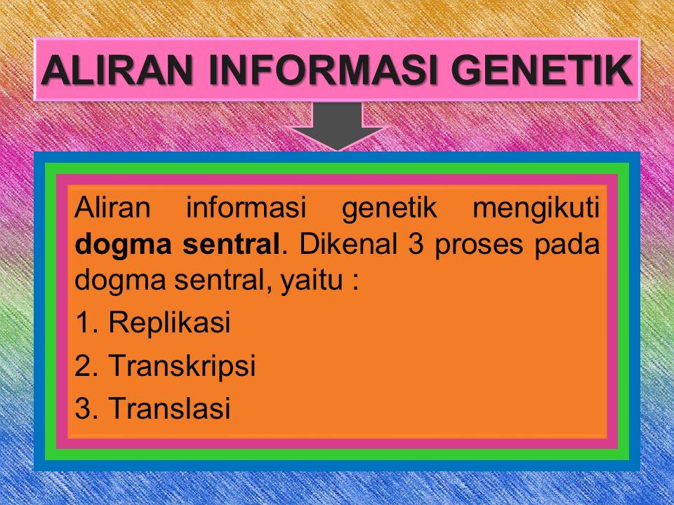 ALIRAN INFORMASI GENETIK Aliran informasi genetik mengikuti dogma sentral.