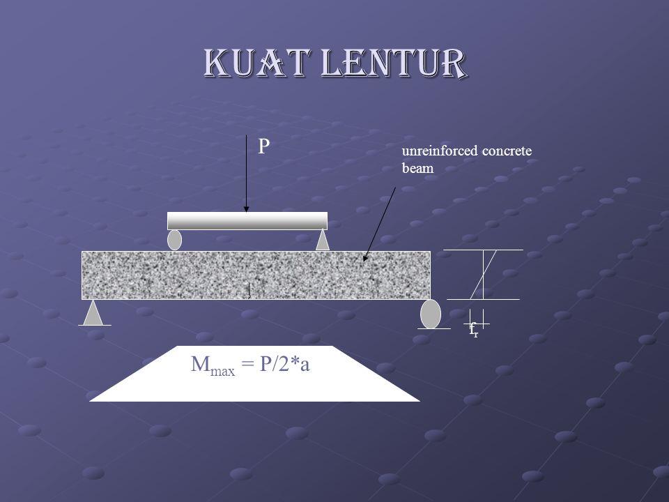 KUAT LENTUR P frfr M max = P/2*a unreinforced concrete beam