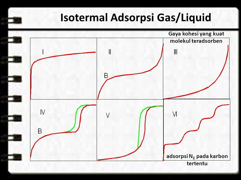 Isotermal Adsorpsi Gas/Liquid adsorpsi N 2 pada karbon tertentu Gaya kohesi yang kuat molekul teradsorben
